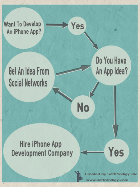 How to Get an iPhone App idea? Infographic
