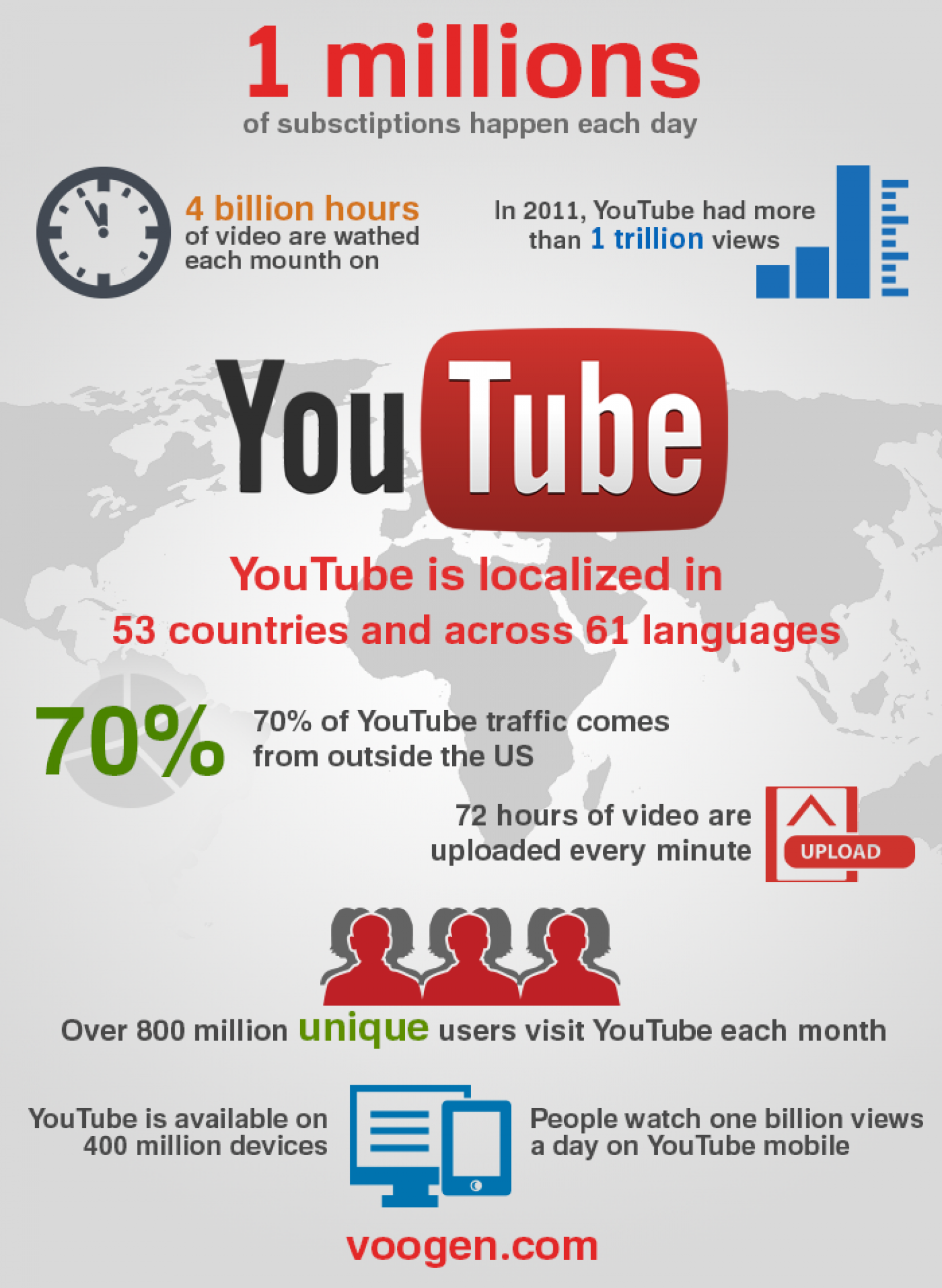 How To Get Lots Of Youtube Views Fast Infographic