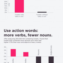 How To Get More Clicks On Your Tweets Infographic