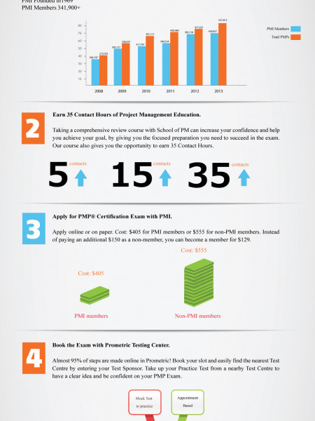 How to get PMP Certification in 5 steps Infographic