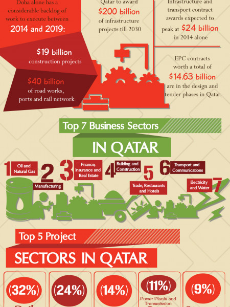 How To Get The Most Profitable Projects In Qatar Infographic