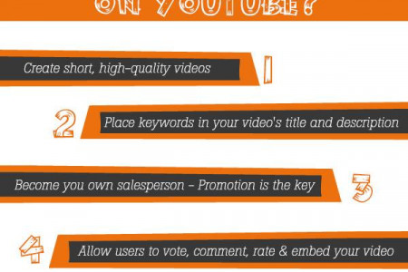 How To Go Viral On Youtube Infographic