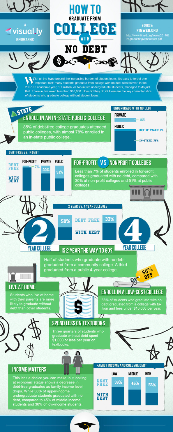 How to Graduate From College With No Debt Infographic