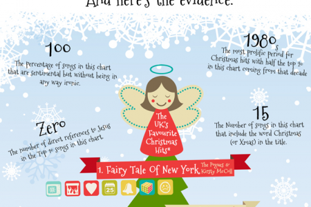 How To Have A Christmas Hit Single Infographic