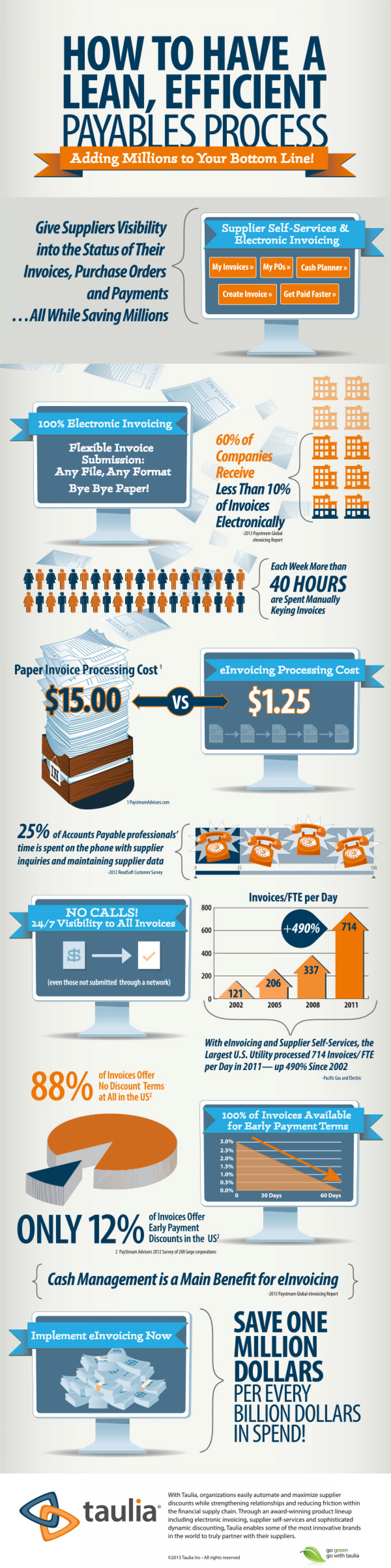 How to Have a Lean, Effecient Payables Process Infographic