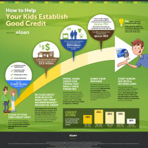 How To Help Your Kids Establish Good Credit Infographic