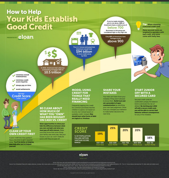 How To Help Your Kids Establish Good Credit