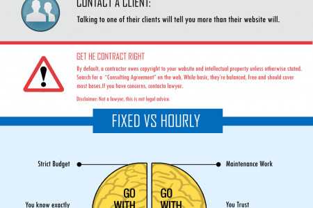 How to Hire a Web Designer ? Website Designer Hiring Practice Infographic