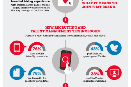 How to Hire Like Fortune's Most Admired Infographic