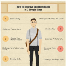 How to Improve Speaking Skills Infographic