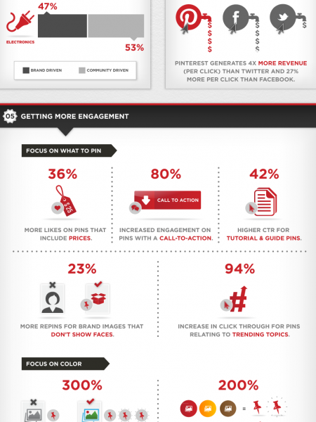 How to Increase Pinterest Engagement by 275% Infographic