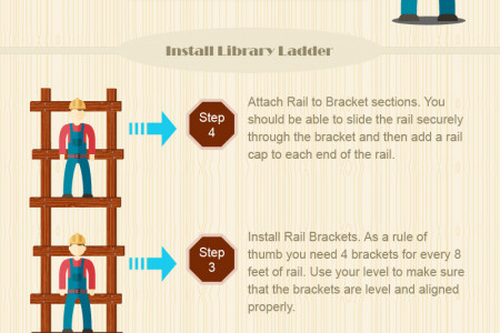 How to Install a Library Ladder Infographic