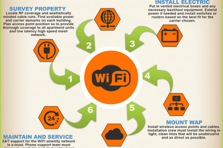 How to Install Community-Wide WiFi Infographic