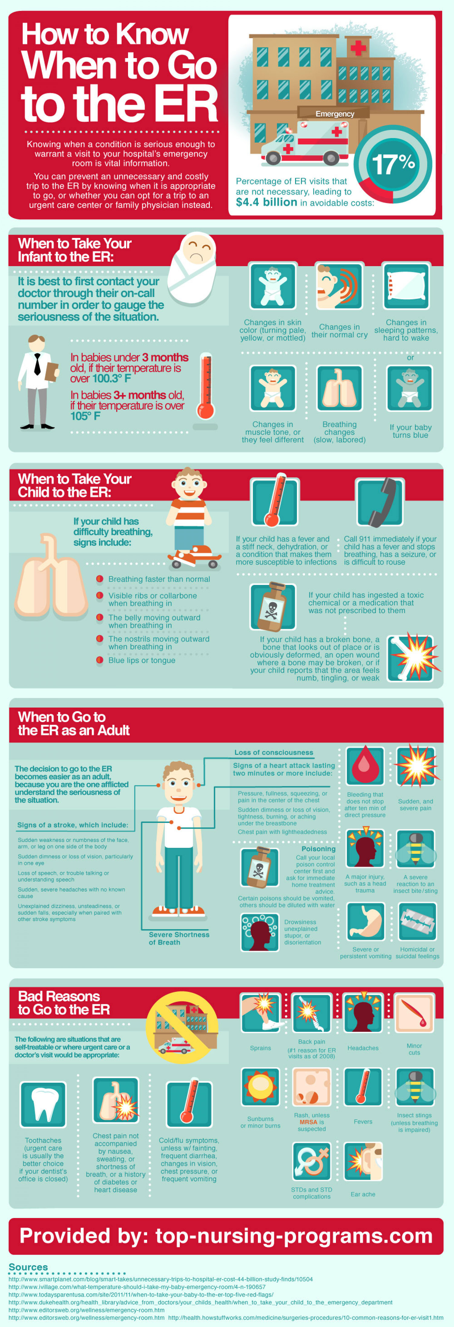 How To Know When To Go To The Emergency Room Infographic
