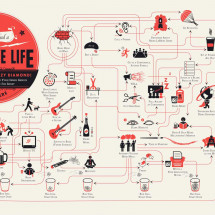 How to Lead a Creative Life Infographic