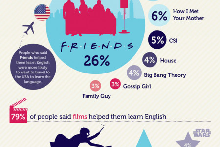 How to learn English Infographic
