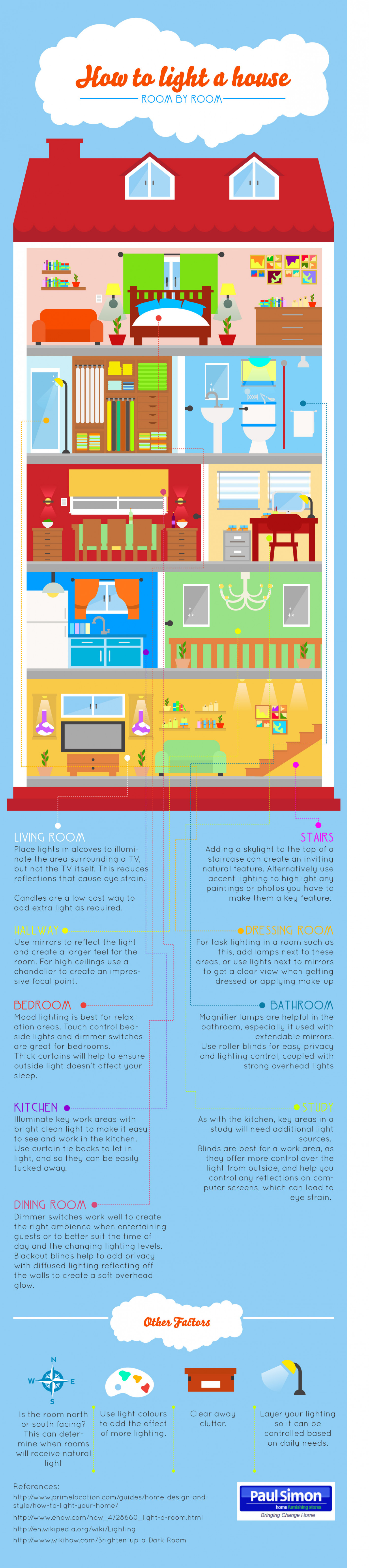 How to Light a House Infographic