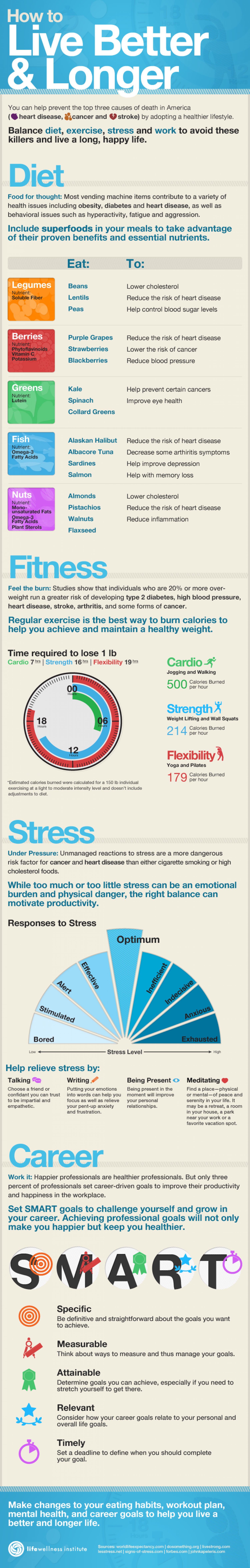 How to Live Better & Longer Infographic