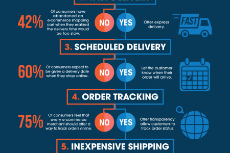 How to Lose Online Customers in 5 Easy Steps Infographic
