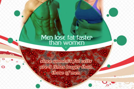 How to Lose Weight Fast | weight Loss Fast Infographic