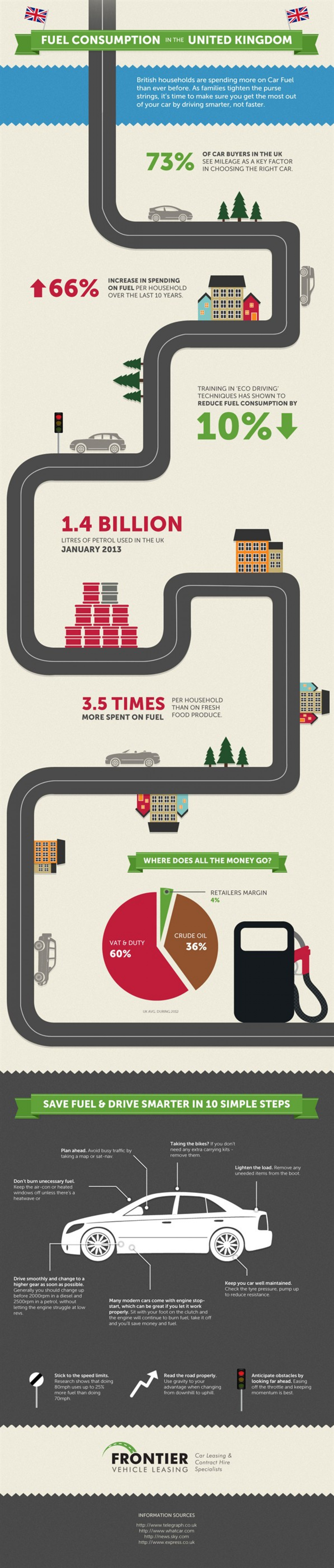 Fuel Consumption in the United Kingdom Infographic