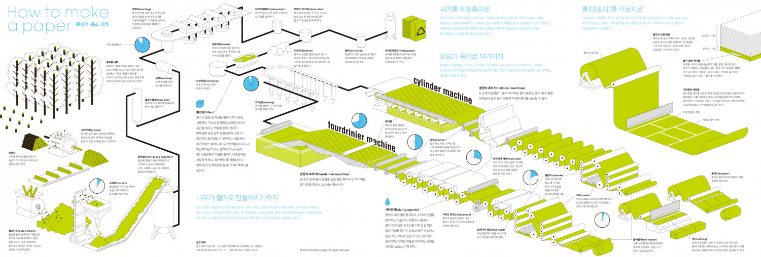 How to make a paper Infographic