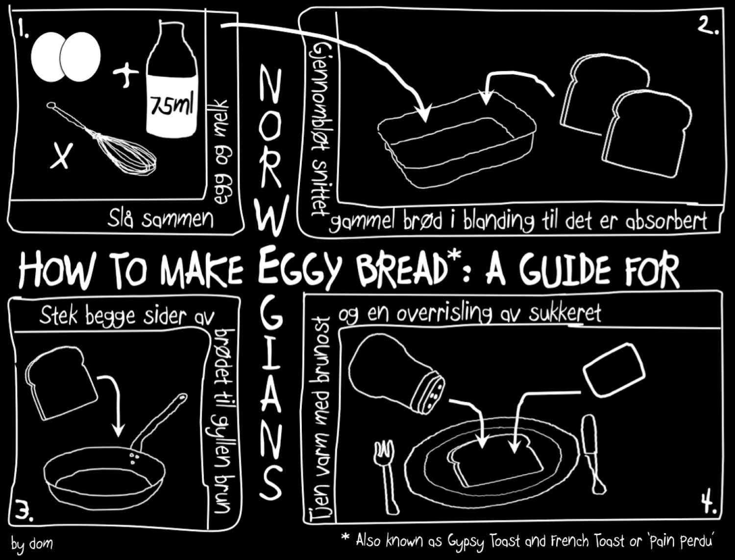 How to Make Eggy Bread: A Guide for Norwegians Infographic