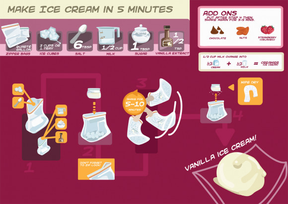 How to Make Ice Cream In 5 Minutes