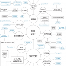 How to Make Money on the Internet - Flowchart Infographic