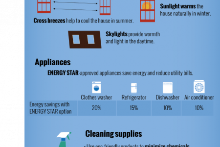 How to Make Your Home More Environmentally Friendly Infographic