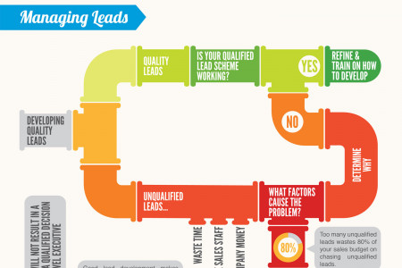 How to Manage a Sales Team Infographic