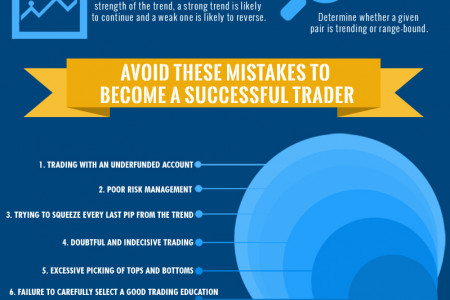 How To Master Forex Trading Infographic