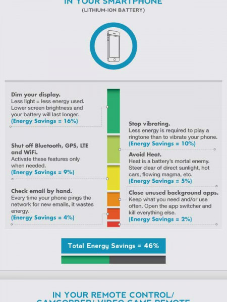 How To Maximize Battery Life Infographic