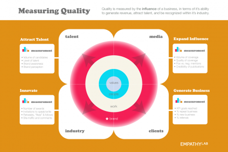 How to Measure Quality Infographic