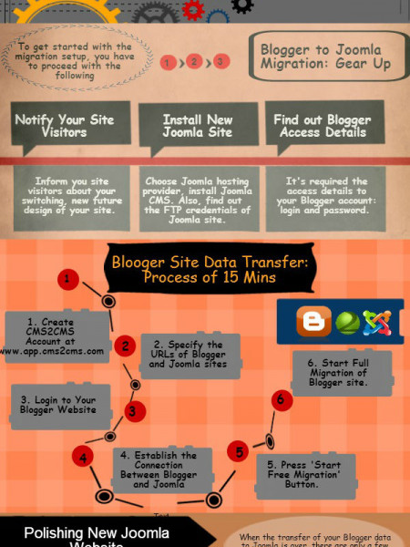 How to Migrate from Blogger to Joomla in Split Moments Infographic