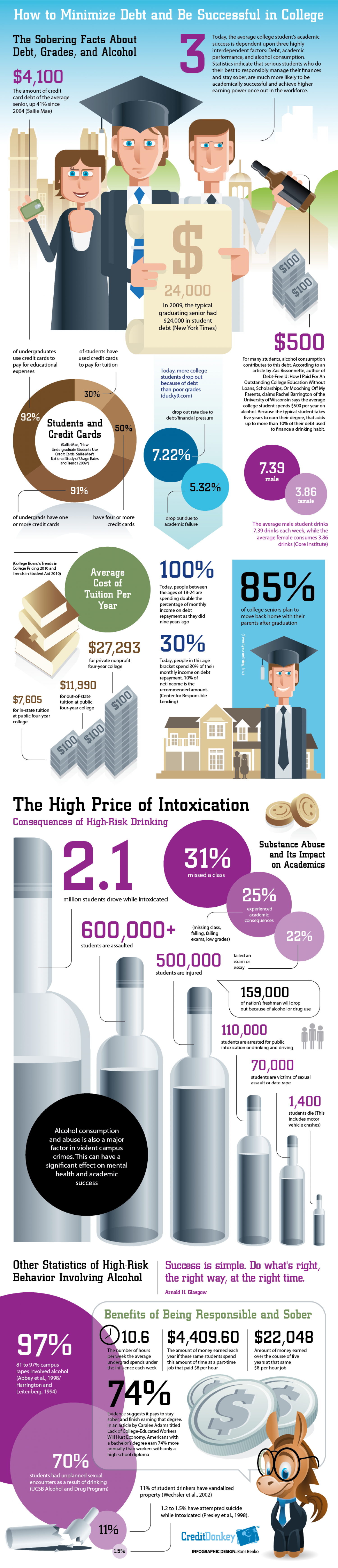 How to Minimize Debt and Be Successful in College  Infographic