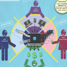 How To Monetize Your Video Infographic