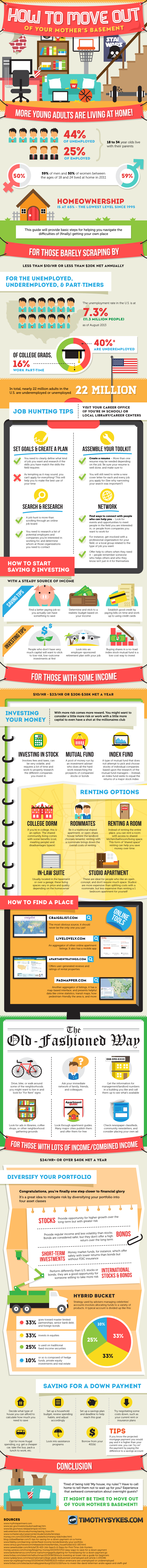 Infographic: How To Move Out Of Your Mother's Basement
