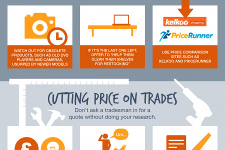 How to Negotiate a Discount on Anything Infographic