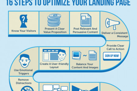 How to Optimize your Landing Pages Infographic