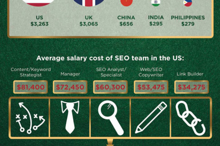 How To Outsource SEO And Win Big Infographic