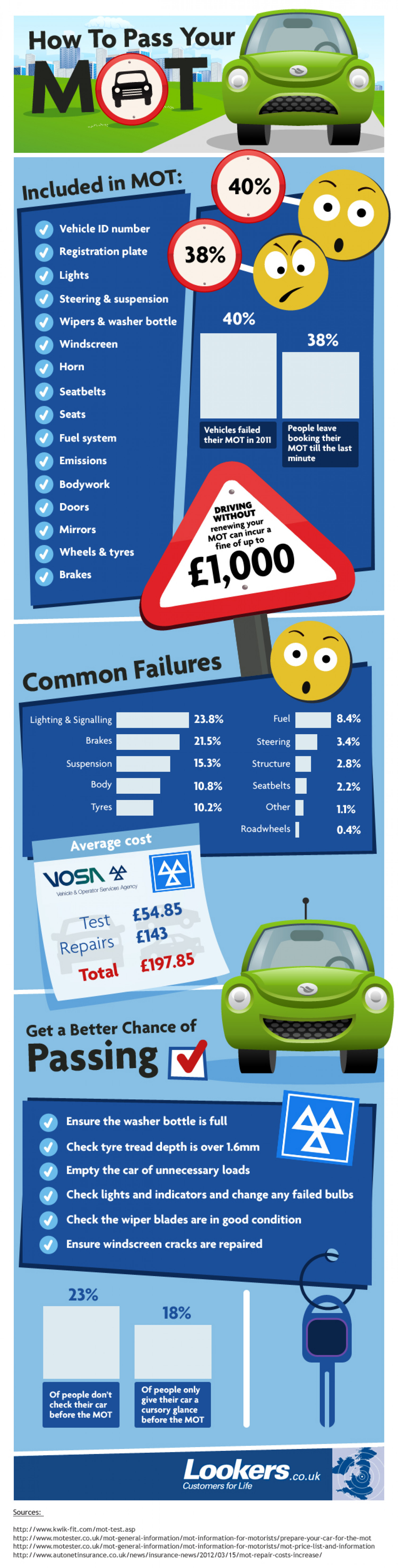 How to pass your MOT test Infographic