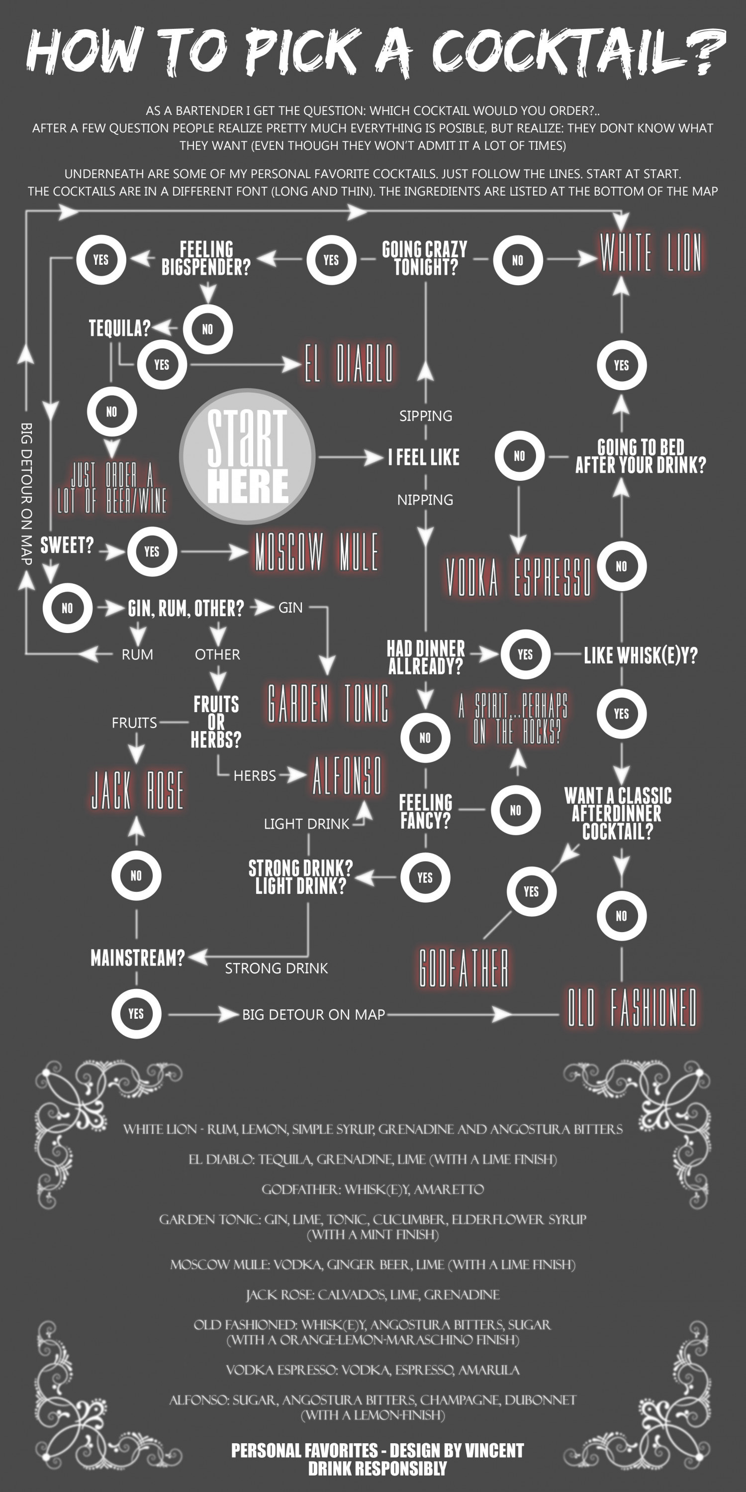 How to Pick a Cocktail? Infographic