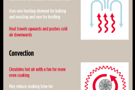 How to Pick the Perfect Oven  Infographic