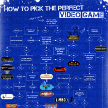 How to Pick the Perfect Video Game Infographic
