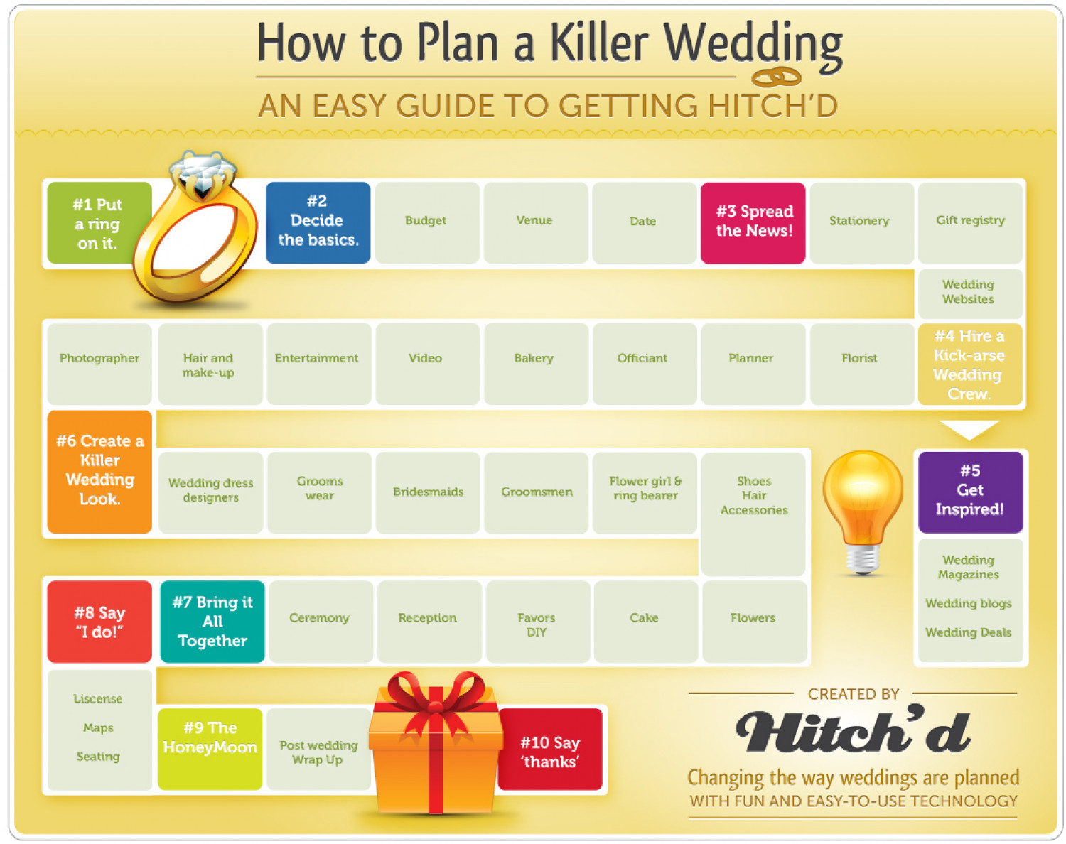 How to Plan a Killer Wedding, An Easy Guide to Getting Hitched! Infographic