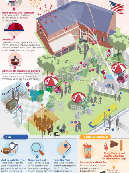 How To Plan The Perfect Fourth Of July Party Infographic