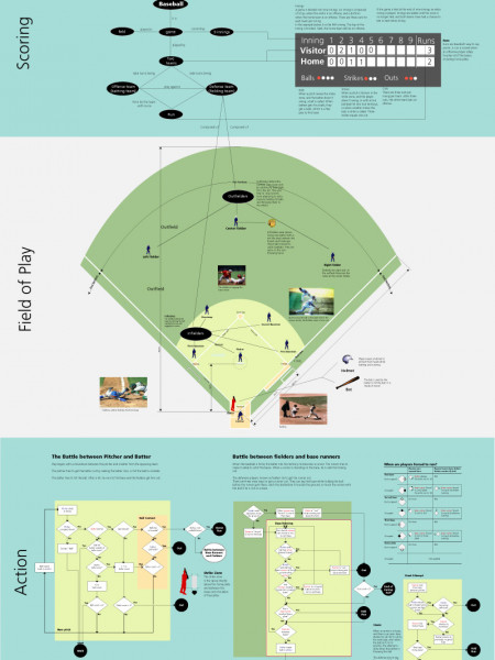 How to Play Baseball Infographic