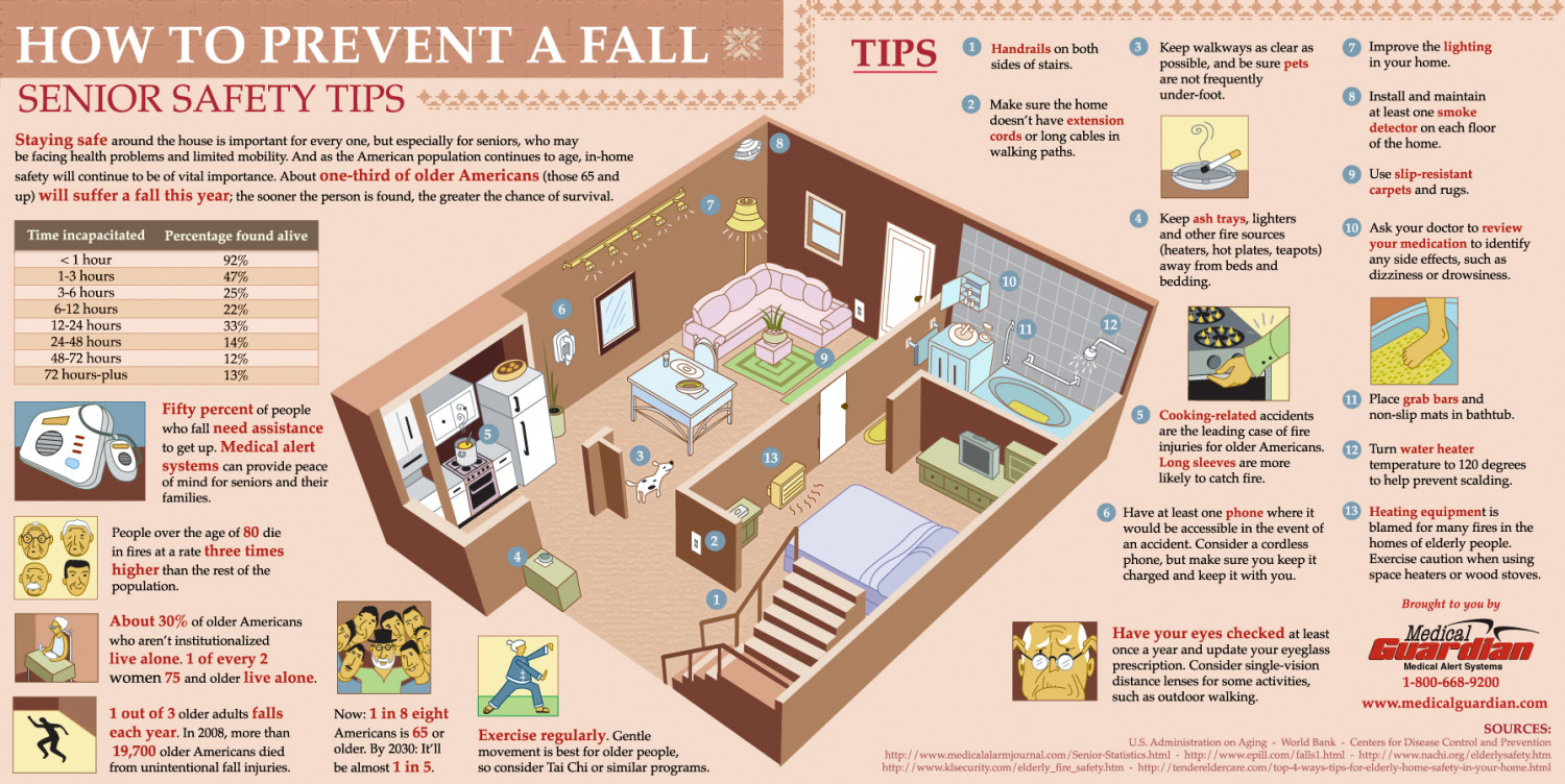 How to prevent a fall for Safety around the house