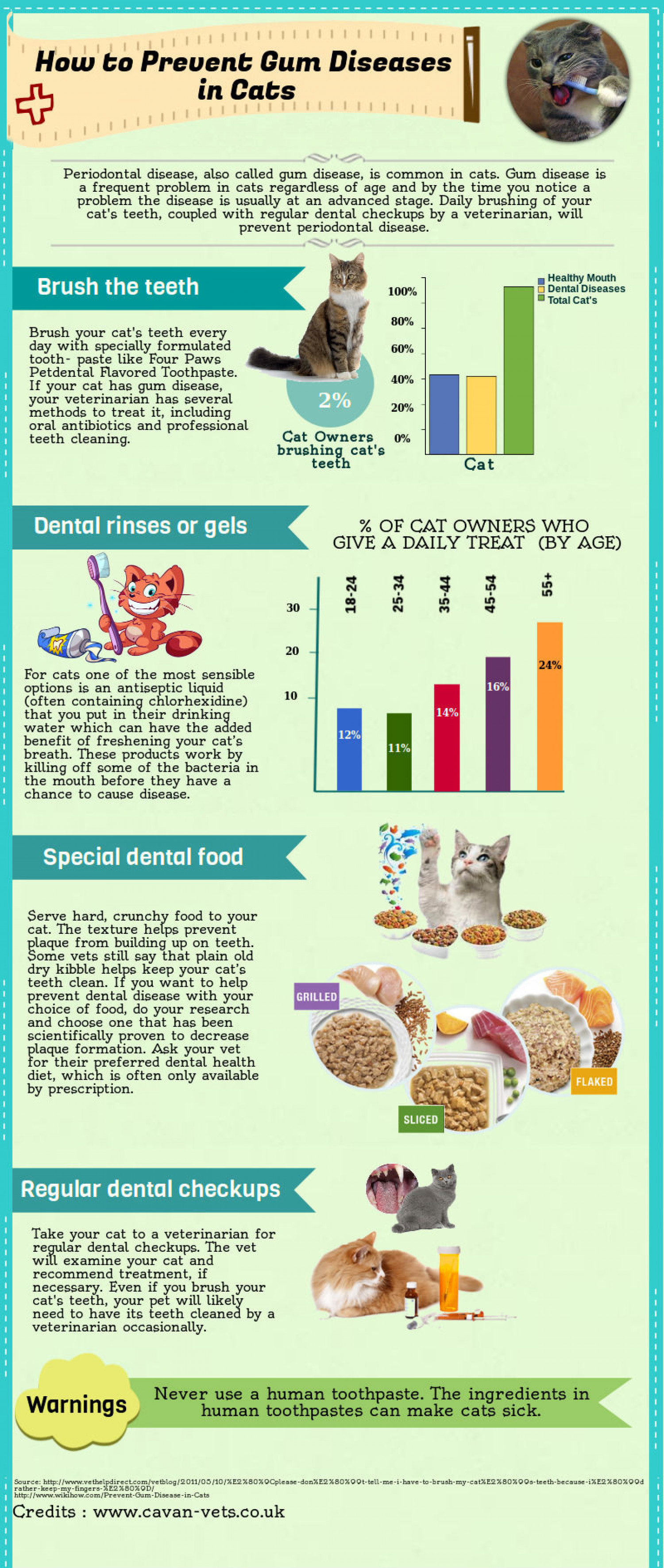 How to Prevent Gum Disease in Cats Infographic